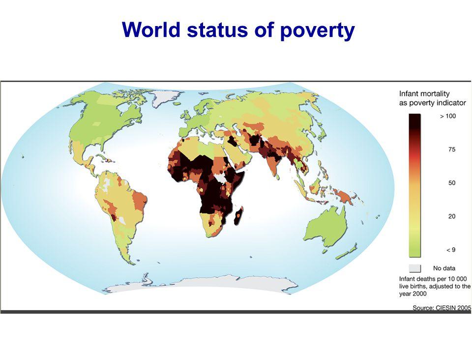World status of poverty
