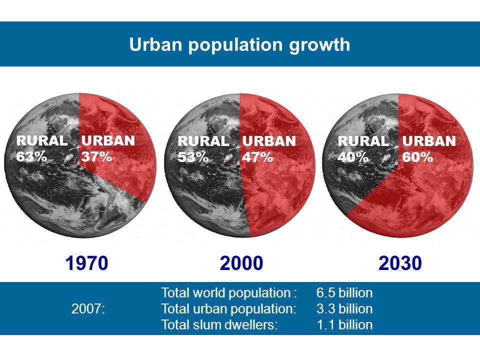 1970 RURAL 63% URBAN 37% 2000 2030 RURAL 53% URBAN 47% RURAL 40% URBAN 60% Urban population growth Total world population :6.5 billion 2007:Total urba