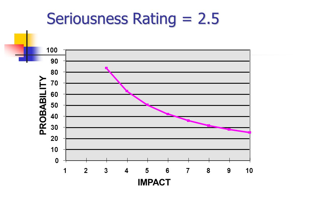 Seriousness Rating = 2.5 0 10 20 30 40 50 60 70 80 90 100 12345678910 IMPACT PROBABILITY