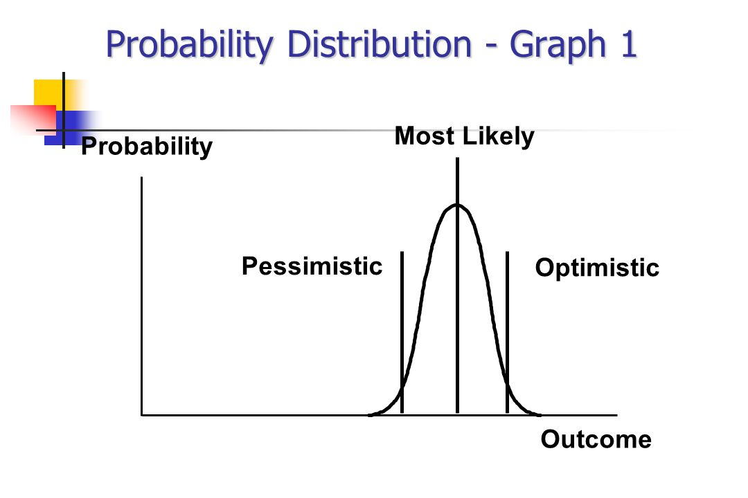 Probability Distribution - Graph 1 Probability Outcome Most Likely Pessimistic Optimistic
