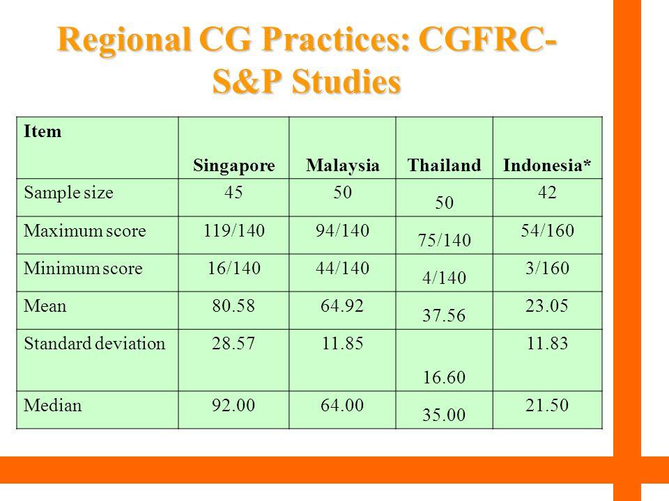 Regional CG Practices: CGFRC- S&P Studies Item SingaporeMalaysiaThailandIndonesia* Sample size4550 42 Maximum score119/14094/140 75/140 54/160 Minimum