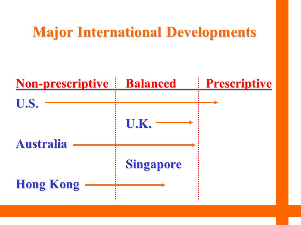 Non-prescriptive Balanced Prescriptive U.S. U.K. U.K.Australia Singapore Singapore Hong Kong Major International Developments