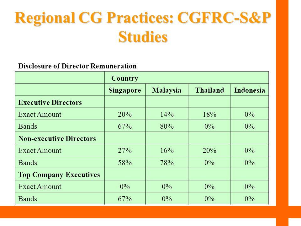 Disclosure of Director Remuneration Country SingaporeMalaysiaThailandIndonesia Executive Directors Exact Amount20%14%18%0% Bands67%80%0% Non-executive