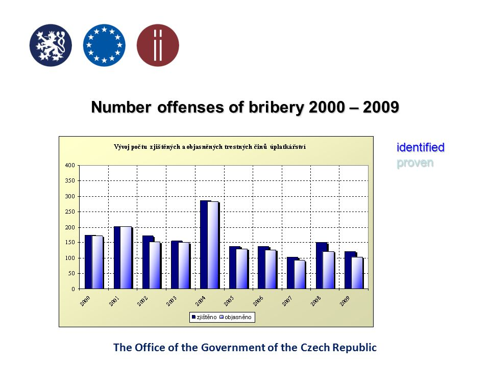The Office of the Government of the Czech Republic Corruption Perception Index Transparency International