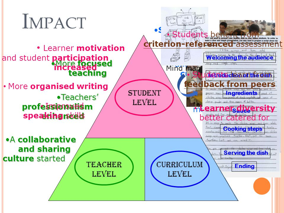 Teacher Level Student Level I MPACT Skill-based curriculum A more balanced and comprehensive curriculum Heightened awareness in catering for learner diversity at curriculum level Learning, teaching and assessment more well-aligned More focusedMore focused teaching teaching Teachers'Teachers'professionalismenhanced A collaborativeA collaborative and sharing culture started Learner motivation and student participation increased More organised writing Mind map Welcoming the audience Introduction of the dish Ingredients Sauce Cooking steps Serving the dish Ending Improved speaking skills Students learn fromlearn from feedback from peers Learner diversity better catered for Students benefit frombenefit from criterion-referenced assessment Curriculum Level