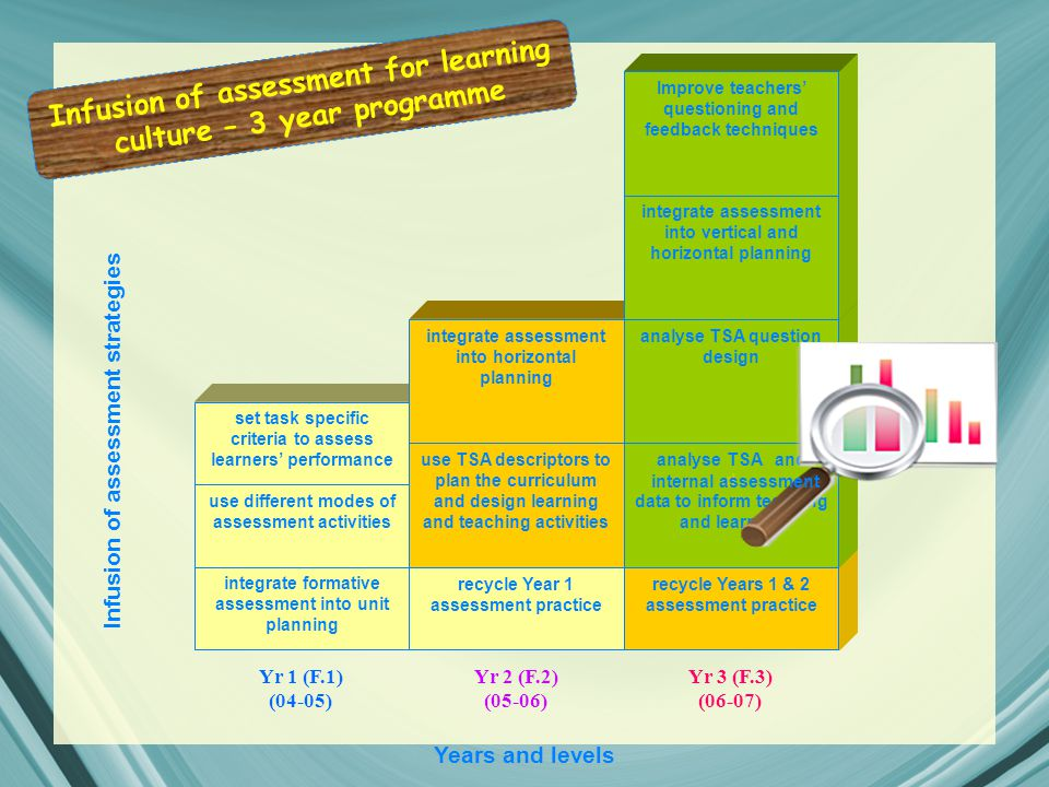 Yr 1 (F.1) (04-05) Yr 2 (F.2) (05-06) Yr 3 (F.3) (06-07) Years and levels Infusion of assessment strategies integrate formative assessment into unit planning use different modes of assessment activities set task specific criteria to assess learners' performance recycle Year 1 assessment practice use TSA descriptors to plan the curriculum and design learning and teaching activities integrate assessment into horizontal planning recycle Years 1 & 2 assessment practice analyse and d data to inform teaching and learning analyse TSA question design integrate assessment into vertical and horizontal planning Improve teachers' questioning and feedback techniques TSA internal assessment Infusion of assessment for learning culture – 3 year programme