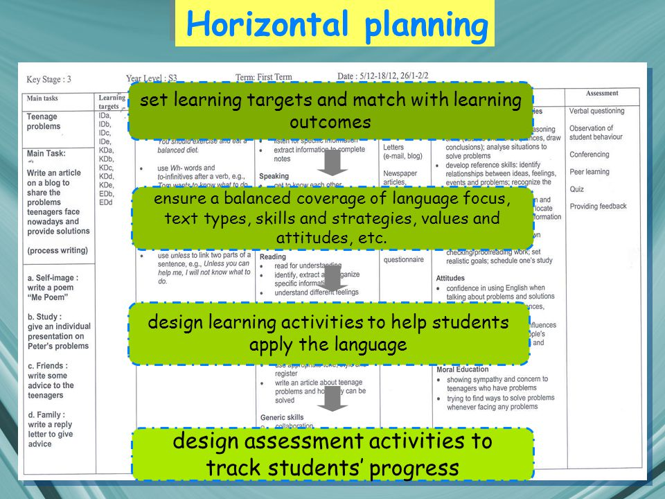Horizontal planning set learning targets and match with learning outcomes ensure a balanced coverage of language focus, text types, skills and strategies, values and attitudes, etc.