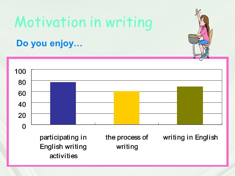Motivation in writing Do you enjoy…