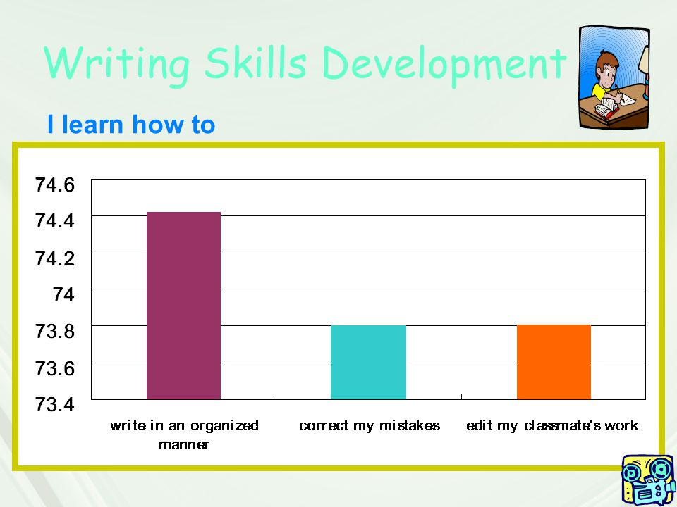 Writing Skills Development I learn how to