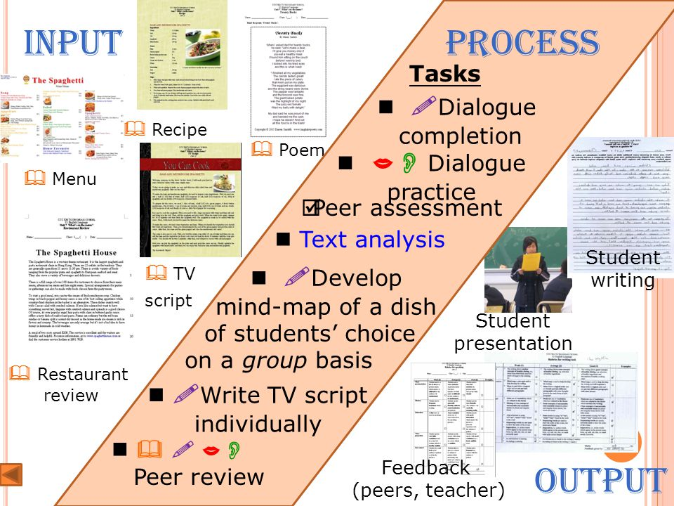 Student presentation Student writing Feedback (peers, teacher)  TV script  Poem  Menu  Recipe  Restaurant review Input Output Process Tasks  Dia