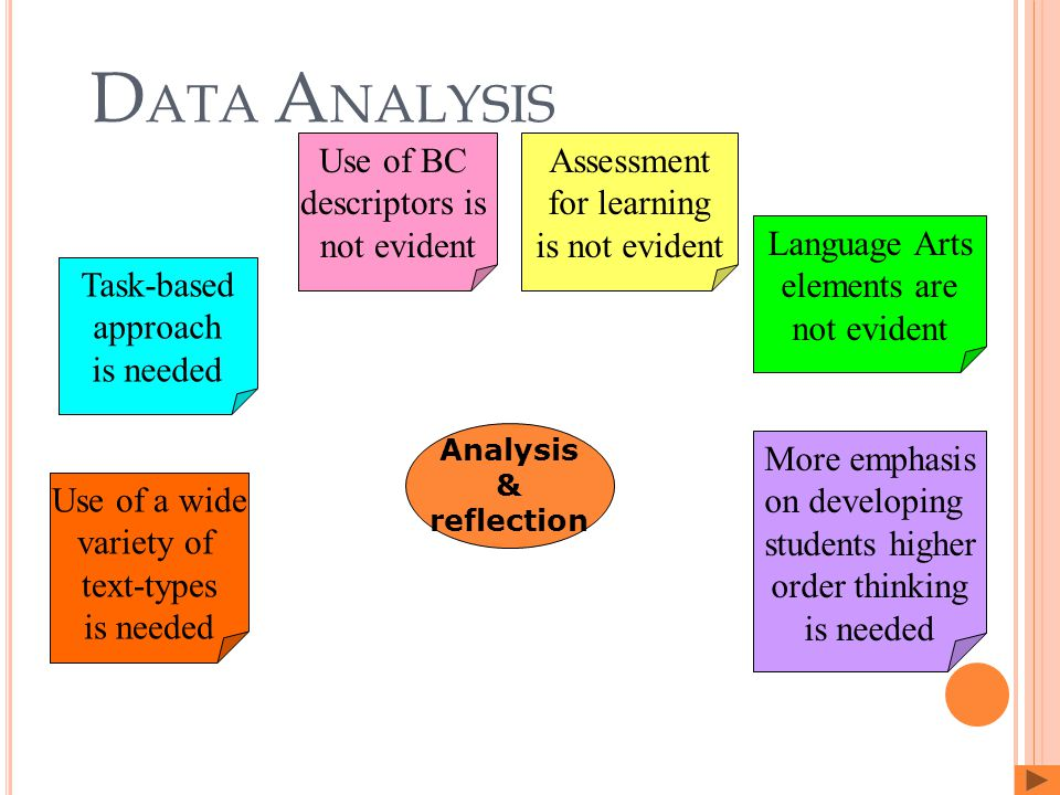 D ATA A NALYSIS Analysis & reflection Use of BC descriptors is not evident Language Arts elements are not evident Use of a wide variety of text-types is needed Task-based approach is needed Assessment for learning is not evident More emphasis on developing students higher order thinking is needed