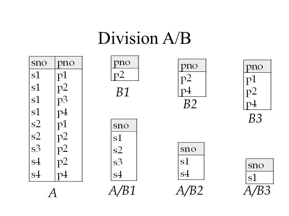 Division A/B A B1 B2 B3 A/B1 A/B2A/B3