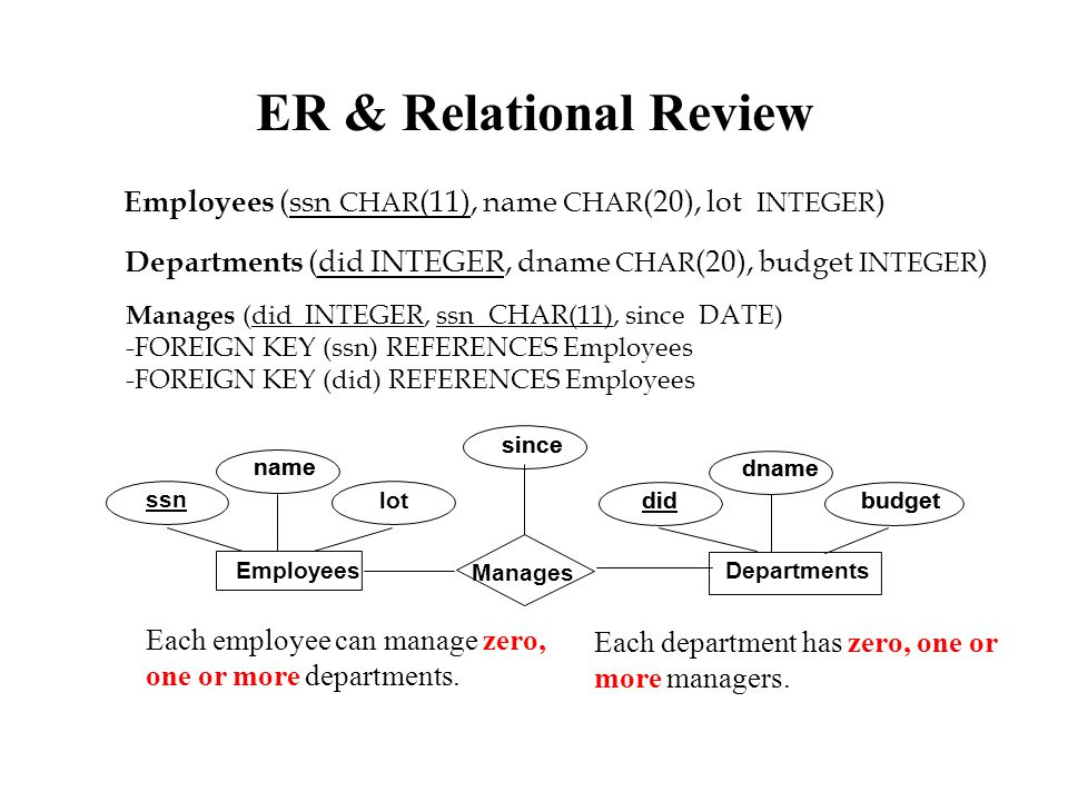 Manages (did INTEGER, ssn CHAR(11), since DATE) -FOREIGN KEY (ssn) REFERENCES Employees -FOREIGN KEY (did) REFERENCES Employees Departments (did INTEG