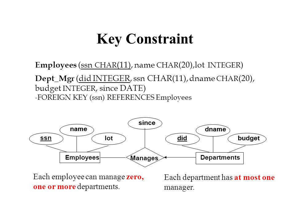 Dept_Mgr (did INTEGER, ssn CHAR(11), dname CHAR (20), budget INTEGER, since DATE) -FOREIGN KEY (ssn) REFERENCES Employees lot name dname budgetdid since name dname budgetdid since Manages Departments Employees ssn Each employee can manage zero, one or more departments.