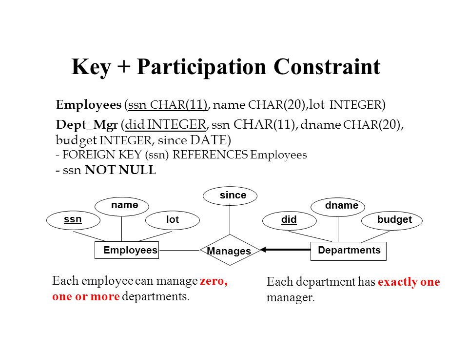 Participation Constraint lot name dname budgetdid since name dname budgetdid since Manages Departments Employees ssn Employees (ssn CHAR (11), name CHAR (20),lot INTEGER ) Departments (did INTEGER, dname CHAR (20), budget INTEGER ) Manages (did INTEGER, ssn CHAR(11), since DATE) -FOREIGN KEY (ssn) REFERENCES Employees -FOREIGN KEY (did) REFERENCES Employees Each department has at least one manager.
