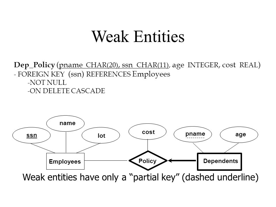 """lot name age pname Dependents Employees ssn Policy cost Weak entities have only a """"partial key"""" (dashed underline) Weak Entities Dep_Policy (pname CHA"""