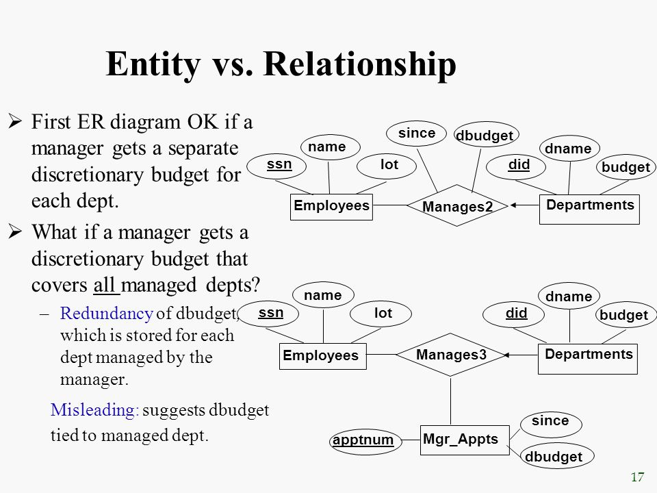 17 Entity vs. Relationship  First ER diagram OK if a manager gets a separate discretionary budget for each dept.  What if a manager gets a discretio