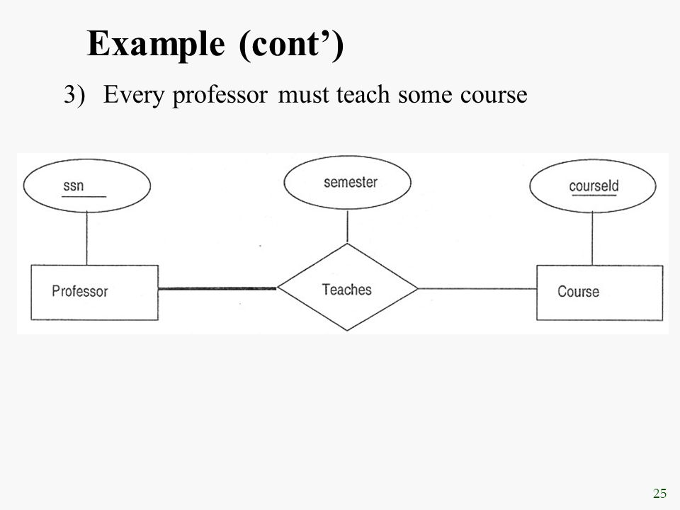 25 Example (cont') 3)Every professor must teach some course