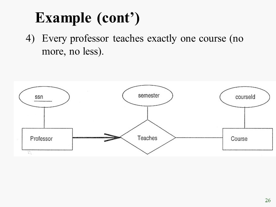 26 Example (cont') 4)Every professor teaches exactly one course (no more, no less).