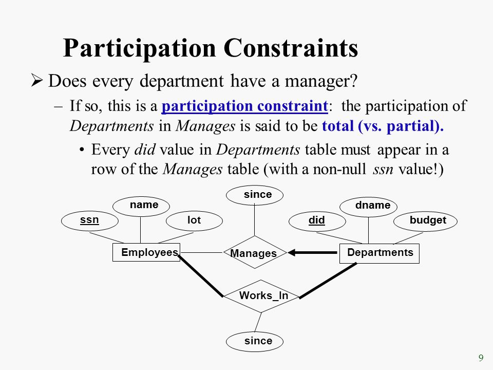 9 Participation Constraints  Does every department have a manager? –If so, this is a participation constraint: the participation of Departments in Ma