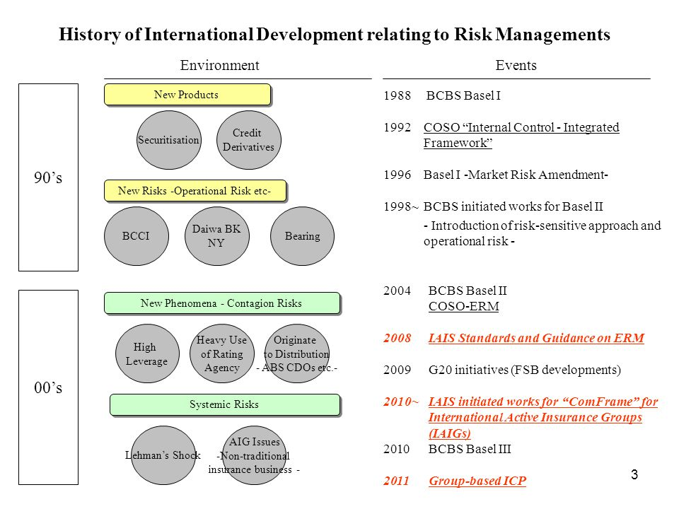 4 Banking Sector's Developments by BCBS - late 1990's to early 2000's - 1) Revision from crude measurement in Basel I to more advanced measurement -Basel I is so simple but not fully reflecting credibility in different borrowers 2) Necessity to address new risks (Operational Risk in Pillar 1) -Incidents of Barings Securities (1995) and The Daiwa Bank (1995) 3) Reflection of advances in internal risk management practices or techniques at banks -Proper recognition of risk mitigation techniques (by Credit derivatives) and risk transfer (by Securitization) developed in 90's June 2004: Basel II (BCBS) Pillar 1 Minimum Capital Requirement Pillar 2Supervisory Review Process Pillar 3 Market Discipline (Disclosure) However, the global financial turmoil occurred in 2008 before the implementation of Basel II by U.S..