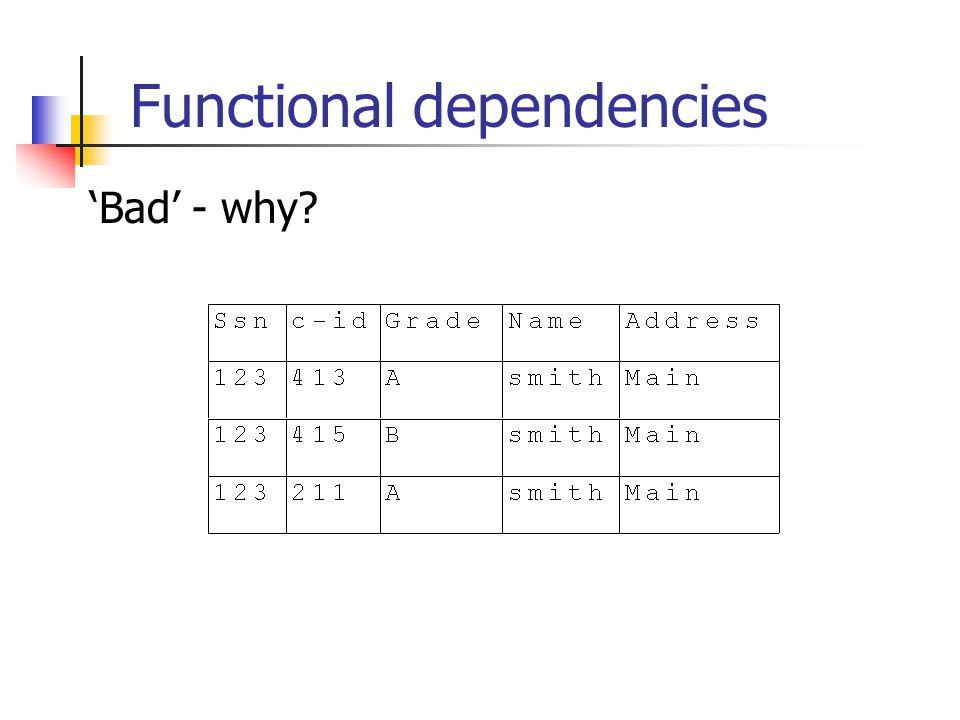 Functional dependencies 'Bad' - why