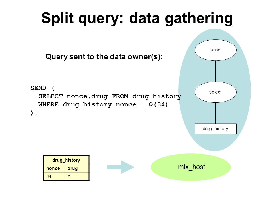 mix_host Split query: data gathering drug_history noncedrug 34A____ SEND ( SELECT nonce,drug FROM drug_history WHERE drug_history.nonce = Ω(34) ); Query sent to the data owner(s):