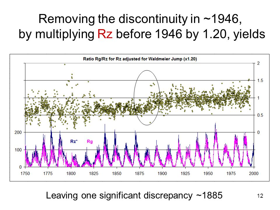12 Removing the discontinuity in ~1946, by multiplying Rz before 1946 by 1.20, yields Leaving one significant discrepancy ~1885