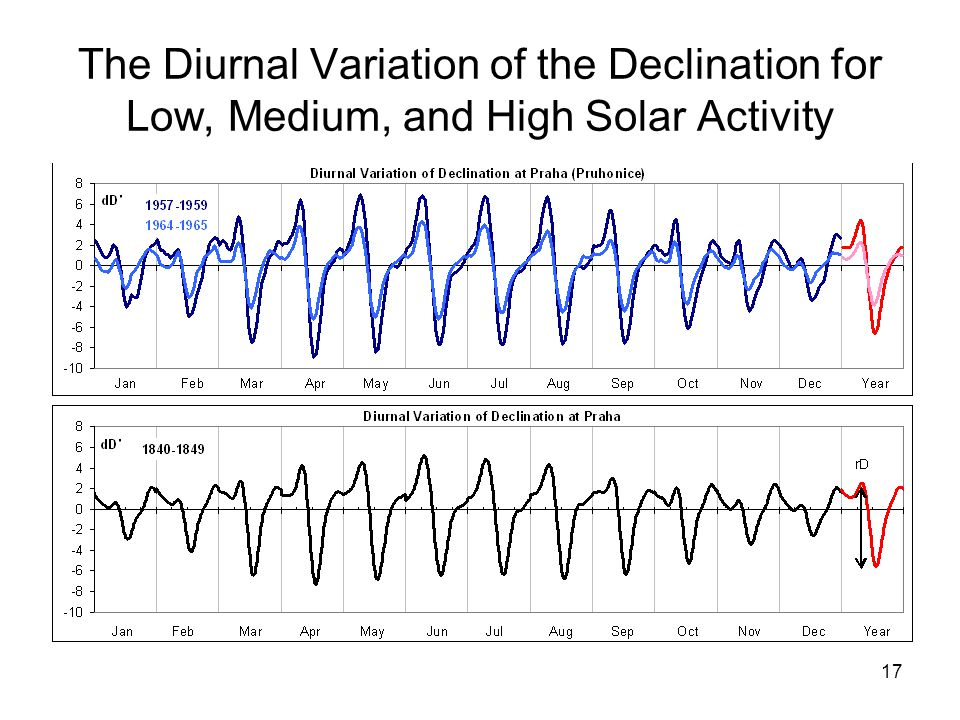 17 The Diurnal Variation of the Declination for Low, Medium, and High Solar Activity