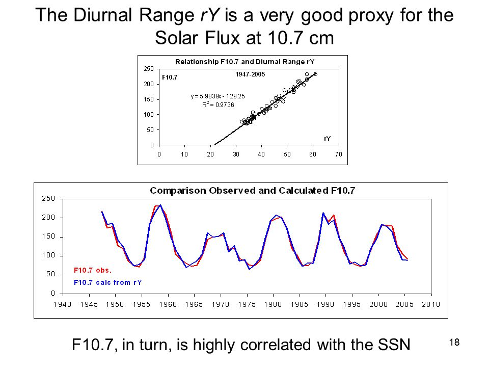 18 The Diurnal Range rY is a very good proxy for the Solar Flux at 10.7 cm F10.7, in turn, is highly correlated with the SSN
