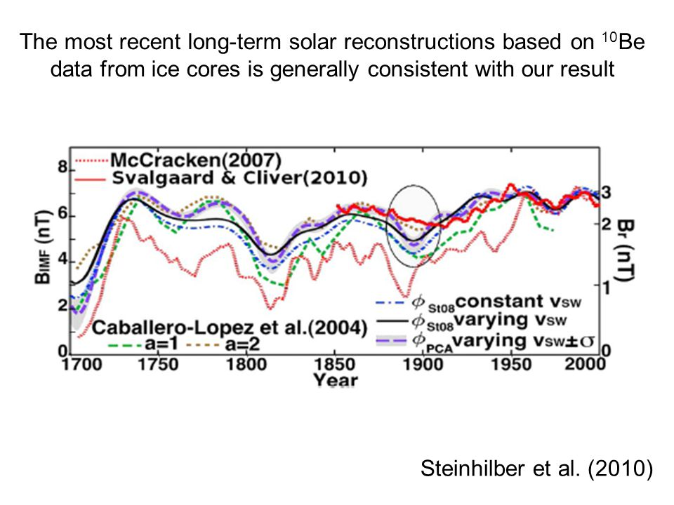 20 The most recent long-term solar reconstructions based on 10 Be data from ice cores is generally consistent with our result Steinhilber et al.