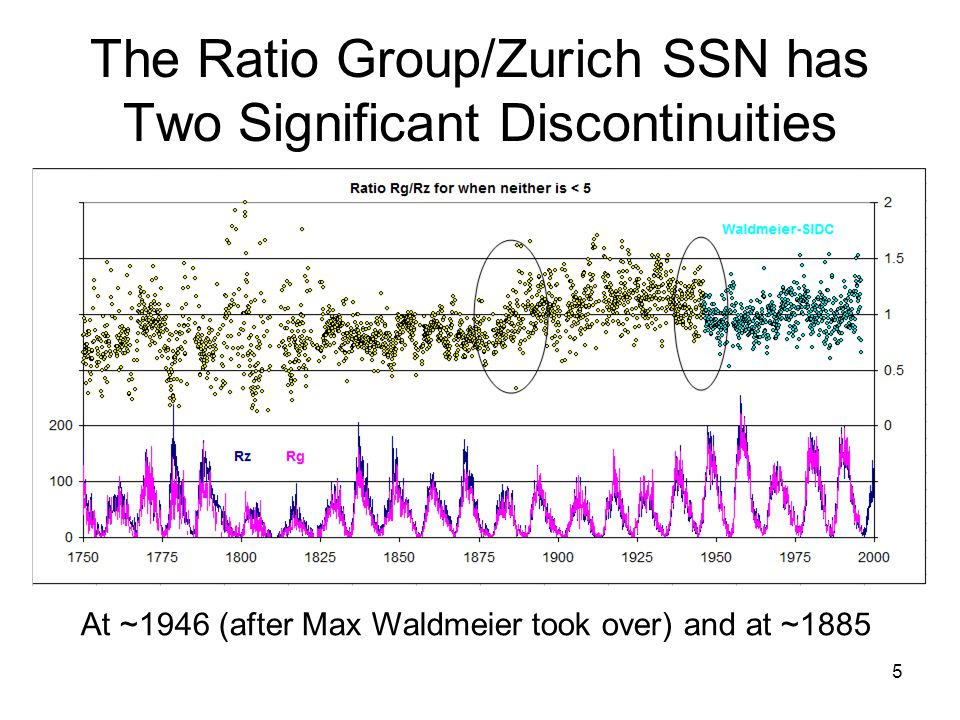 5 The Ratio Group/Zurich SSN has Two Significant Discontinuities At ~1946 (after Max Waldmeier took over) and at ~1885