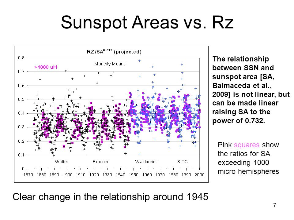 7 Sunspot Areas vs.