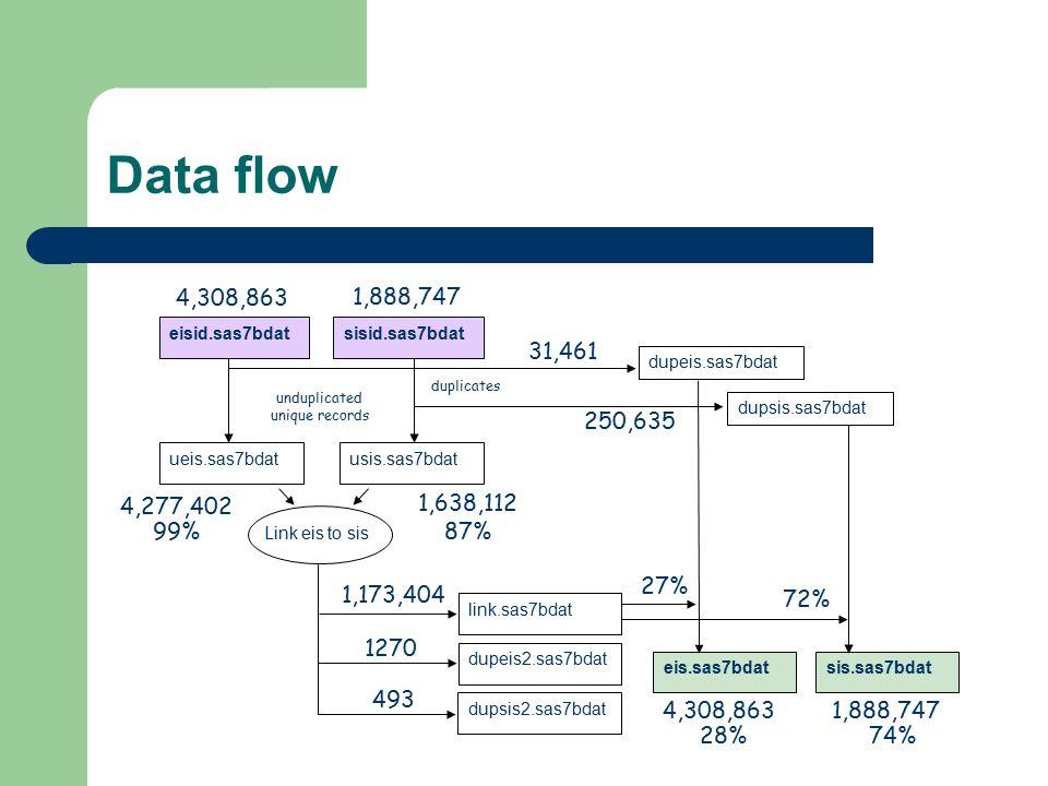 Data flow Link eis to sis ueis.sas7bdatusis.sas7bdat link.sas7bdat dupeis2.sas7bdat 4,308,863 dupsis2.sas7bdat eisid.sas7bdatsisid.sas7bdat dupeis.sas