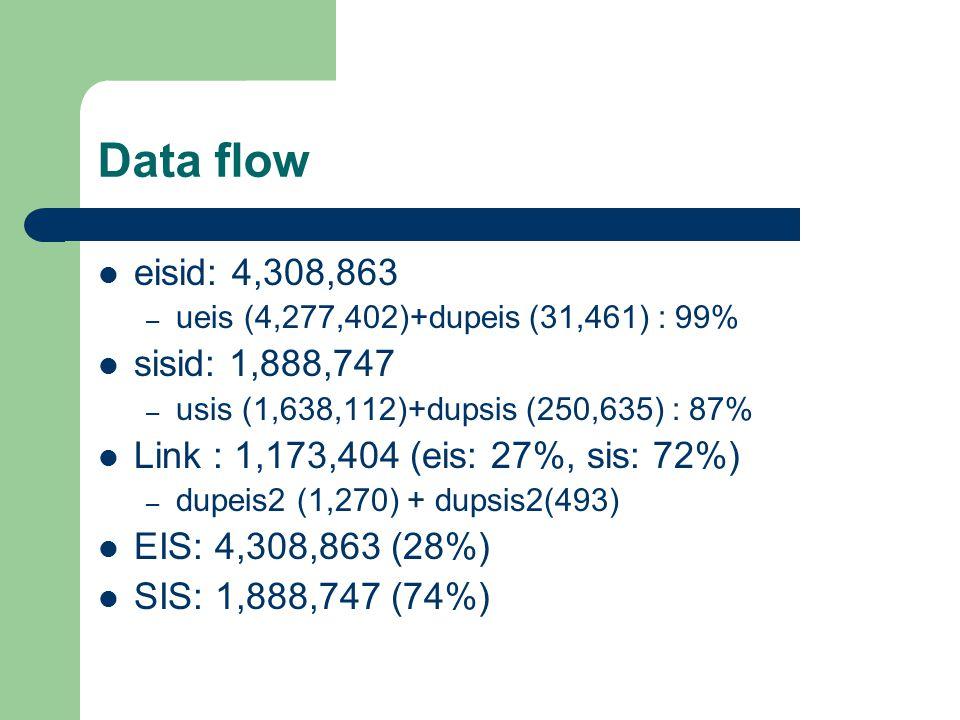 Data flow eisid: 4,308,863 – ueis (4,277,402)+dupeis (31,461) : 99% sisid: 1,888,747 – usis (1,638,112)+dupsis (250,635) : 87% Link : 1,173,404 (eis: