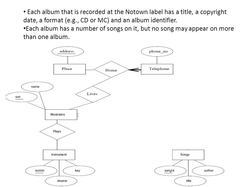 Each album that is recorded at the Notown label has a title, a copyright date, a format (e.g., CD or MC) and an album identifier. Each album has a num
