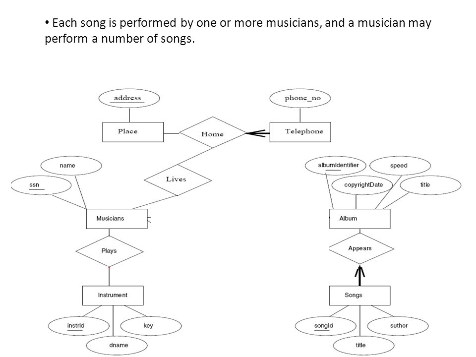 Each song is performed by one or more musicians, and a musician may perform a number of songs.