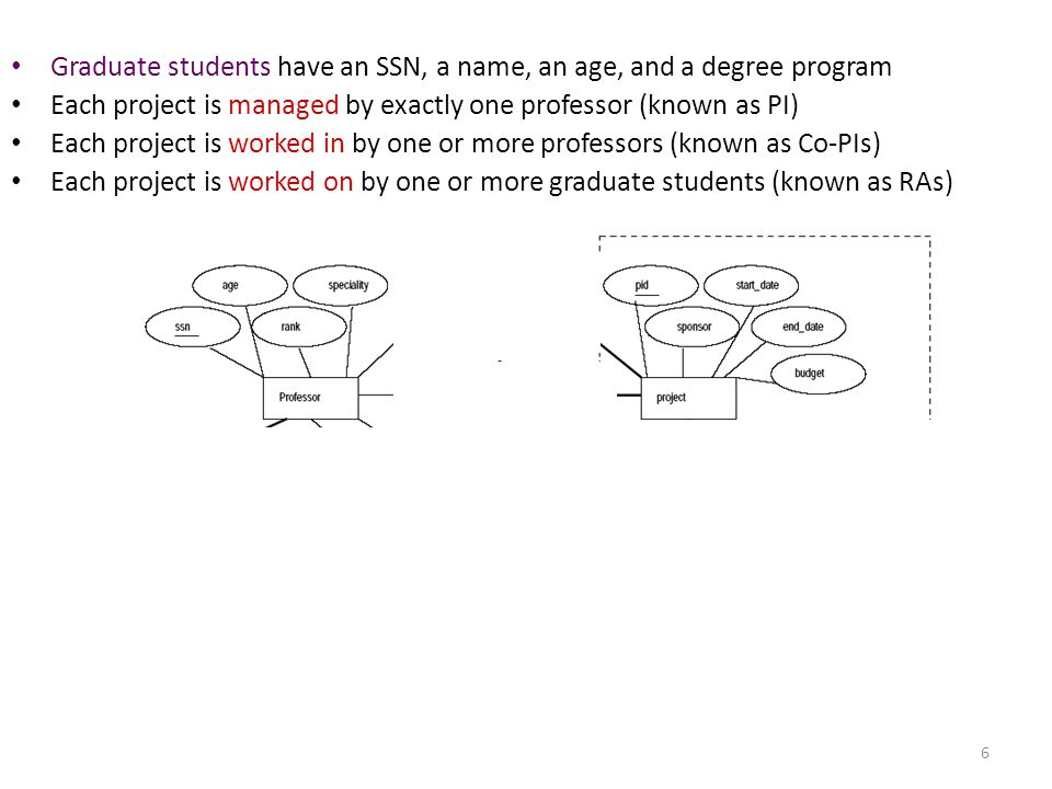 6 Graduate students have an SSN, a name, an age, and a degree program Each project is managed by exactly one professor (known as PI) Each project is w