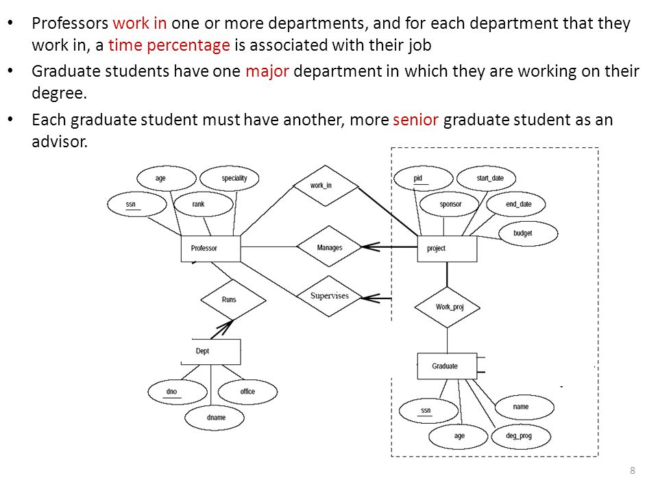 8 Professors work in one or more departments, and for each department that they work in, a time percentage is associated with their job Graduate stude