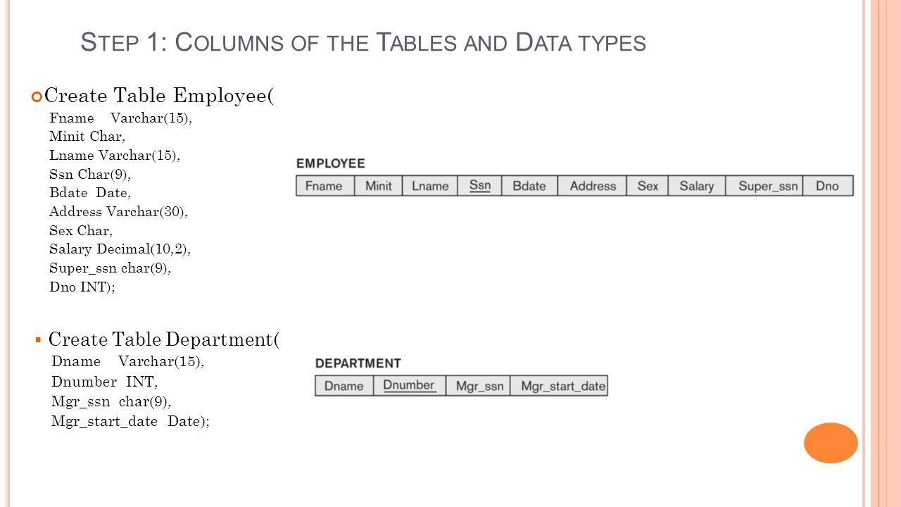 S TEP 1: C OLUMNS OF THE T ABLES AND D ATA TYPES  Create Table Dependent ( Essn Char(9), Dependent_name Varchar(15), Sex Char, Bdate Date, Relationship Varchar(8)); Downside: Poor quality data might get entered into the database.