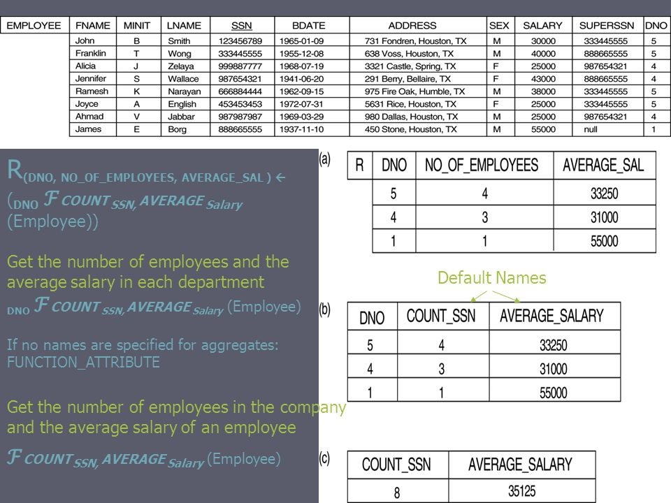 R (DNO, NO_OF_EMPLOYEES, AVERAGE_SAL )  ( DNO ℱ COUNT SSN, AVERAGE Salary (Employee)) DNO ℱ COUNT SSN, AVERAGE Salary (Employee) If no names are specified for aggregates: FUNCTION_ATTRIBUTE ℱ COUNT SSN, AVERAGE Salary (Employee) Get the number of employees in the company and the average salary of an employee Get the number of employees and the average salary in each department Default Names