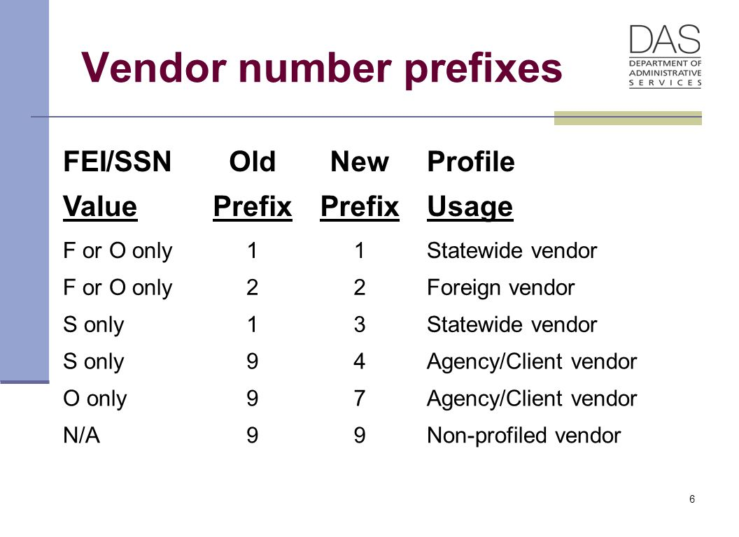 37 Adding An Individual/Business with an FEIN Prefix 1 The process for vendors beginning with a 1 has not changed for vendors with an FEIN (Federal Employer Identification Number) It is very important that agencies determine if a vendor TIN (Tax Identification Number) is an FEIN or an SSN.