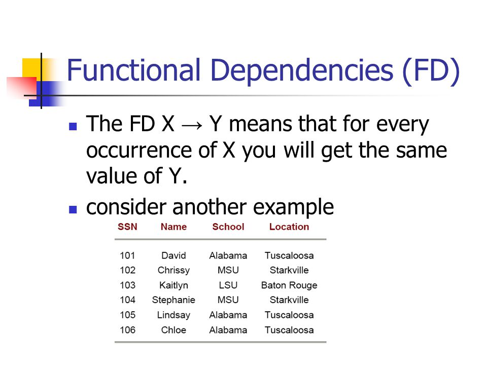Functional Dependencies (FD) The FD X → Y means that for every occurrence of X you will get the same value of Y.