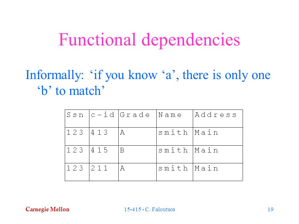 Carnegie Mellon 15-415 - C. Faloutsos19 Functional dependencies Informally: 'if you know 'a', there is only one 'b' to match'