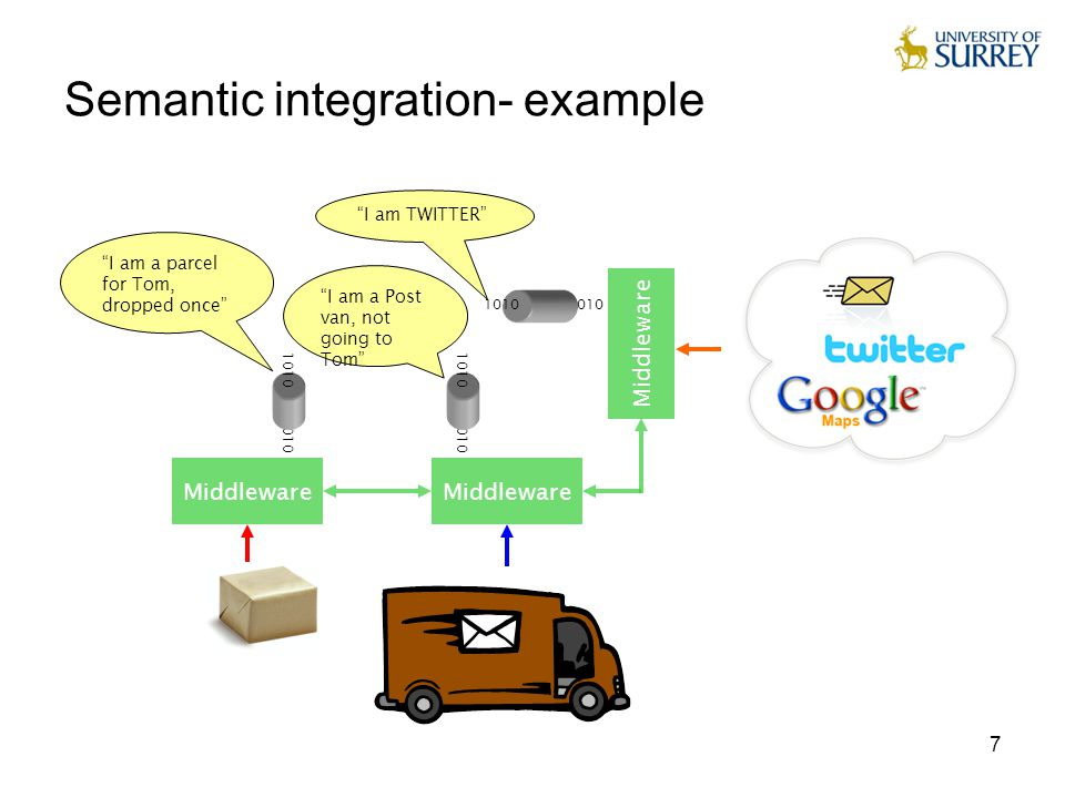 "7 Semantic integration- example Middleware 1010 ""I am a parcel for Tom, dropped once"" ""I am TWITTER"" ""I am a Post van, not going to Tom"""