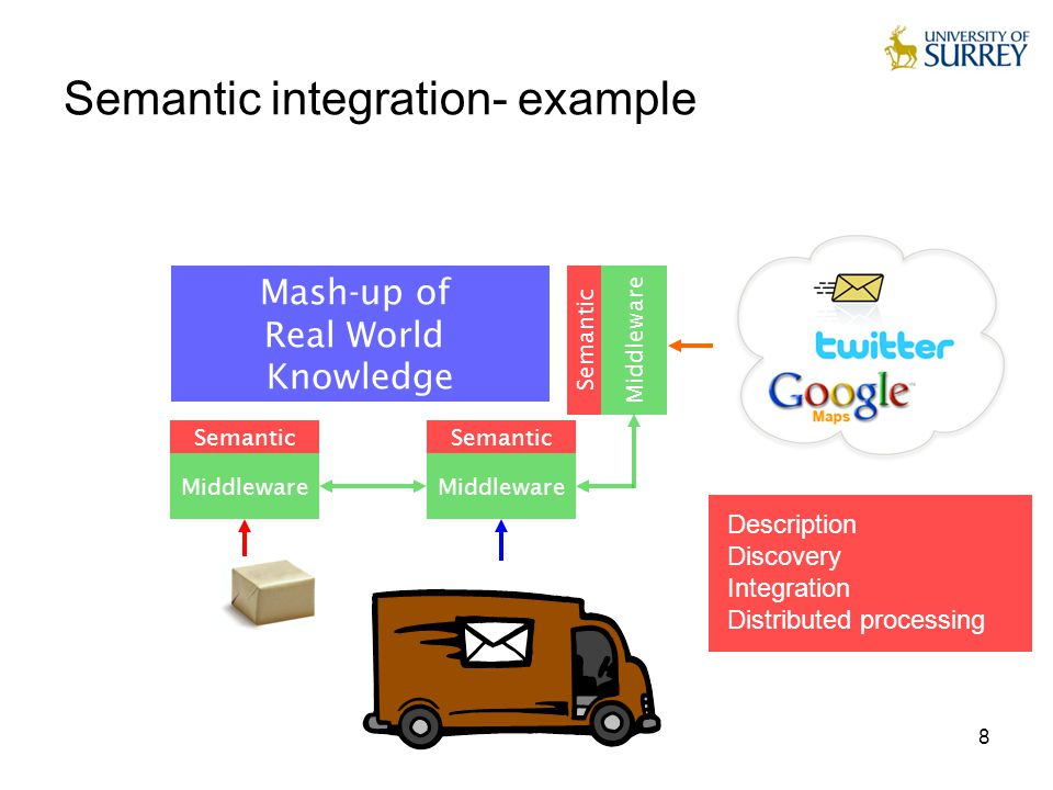 8 Semantic integration- example Middleware Semantic Mash-up of Real World Knowledge Description Discovery Integration Distributed processing