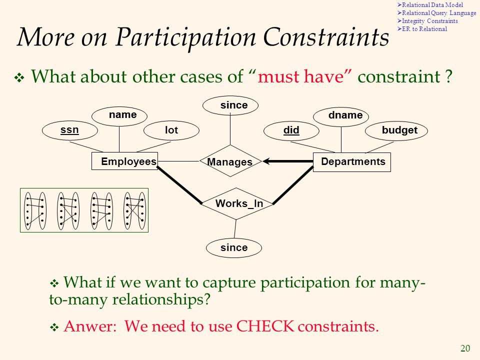 20  Relational Data Model  Relational Query Language  Integrity Constraints  ER to Relational More on Participation Constraints  What about other cases of must have constraint .