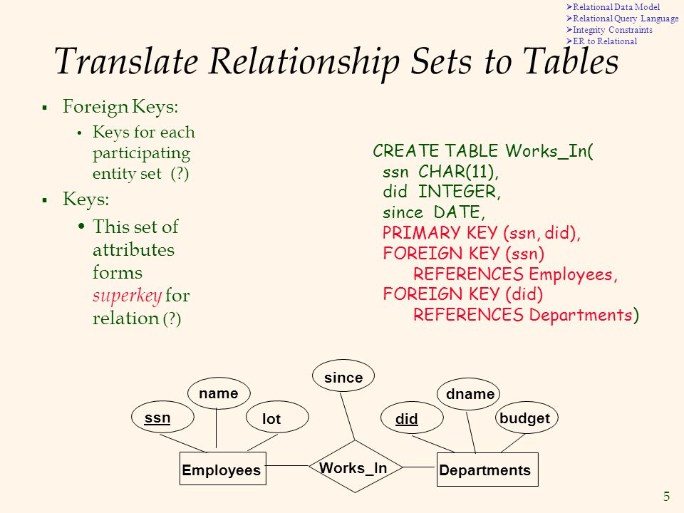 5  Relational Data Model  Relational Query Language  Integrity Constraints  ER to Relational Translate Relationship Sets to Tables  Foreign Keys: Keys for each participating entity set ( )  Keys: This set of attributes forms superkey for relation ( ) CREATE TABLE Works_In( ssn CHAR(11), did INTEGER, since DATE, PRIMARY KEY (ssn, did), FOREIGN KEY (ssn) REFERENCES Employees, FOREIGN KEY (did) REFERENCES Departments) lot dname budget did since name Works_In DepartmentsEmployees ssn