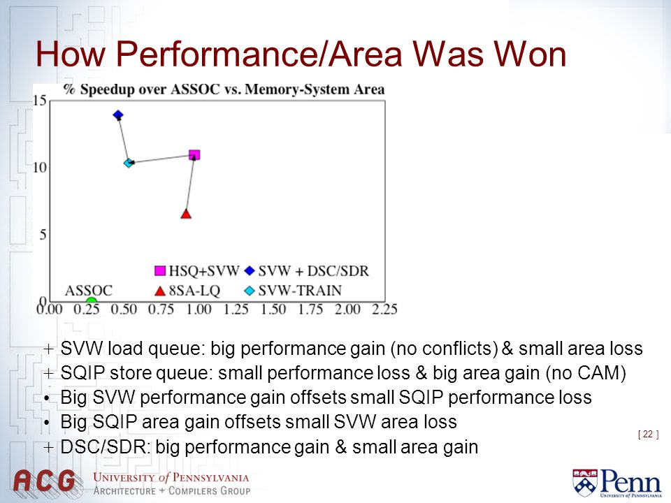 [ 22 ] How Performance/Area Was Won + SVW load queue: big performance gain (no conflicts) & small area loss + SQIP store queue: small performance loss & big area gain (no CAM) Big SVW performance gain offsets small SQIP performance loss Big SQIP area gain offsets small SVW area loss + DSC/SDR: big performance gain & small area gain