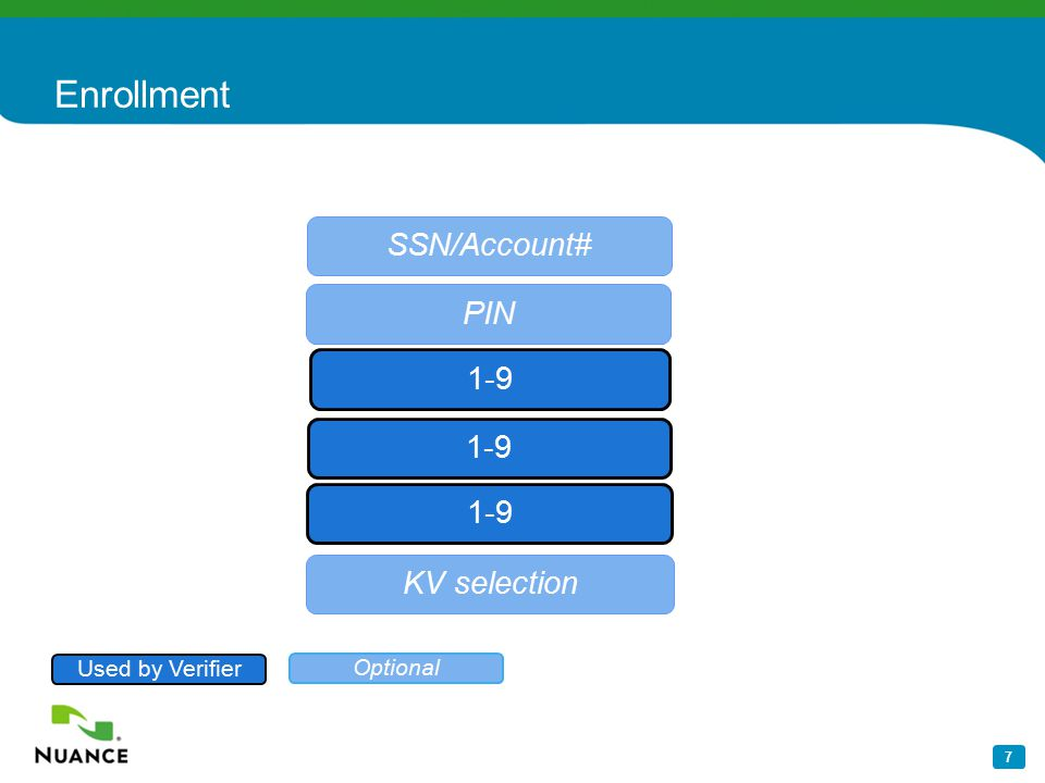 7 Enrollment SSN/Account# PIN 1-9 KV selection Used by Verifier Optional